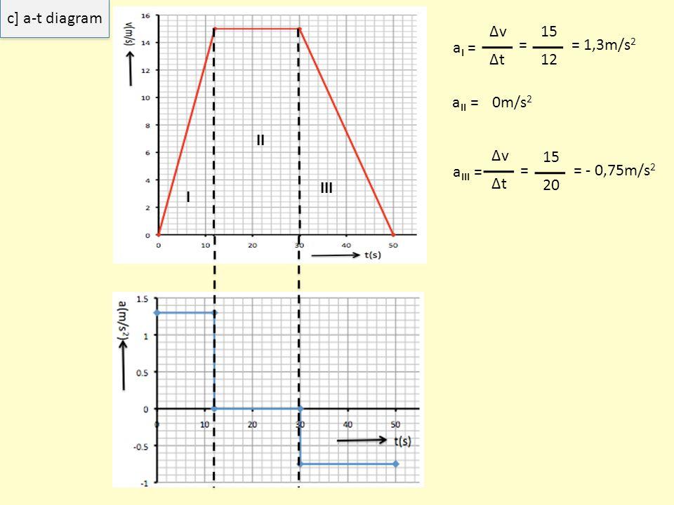 c] a-t diagram Δv Δt = 15 aI = = 1,3m/s2 12 aII = 0m/s2 II Δv Δt = 15 aIII = = - 0,75m/s2 III 20 I